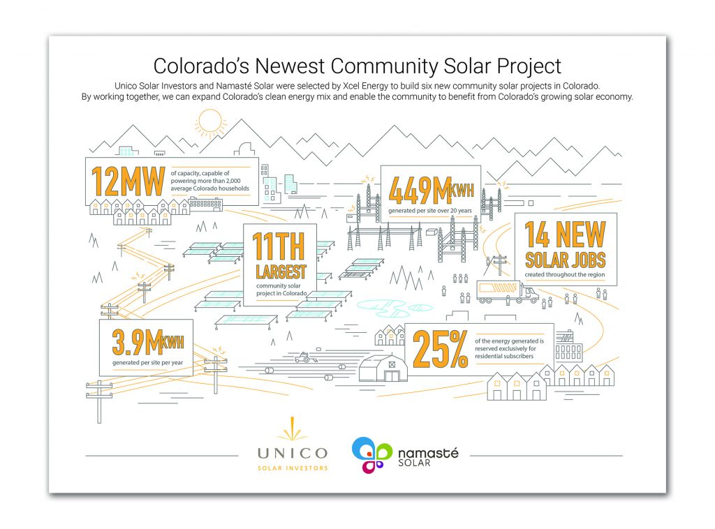 Graphic Design from SideCar Public Relations | Unico Solar Infographic