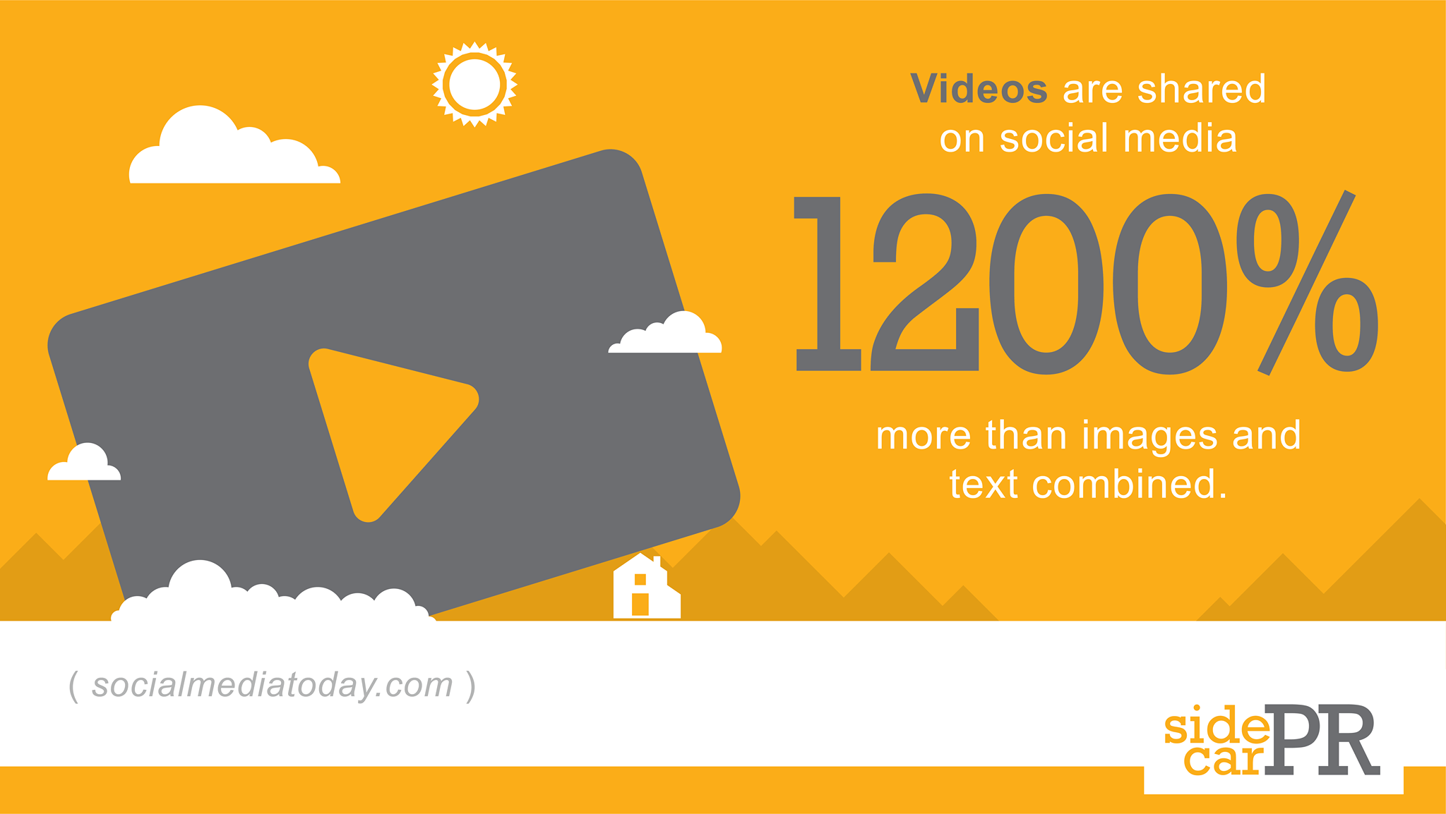 Videos on social media are shared 1200% more than images and text combined