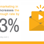 Video marketing in email increases the click-through rate by 63%