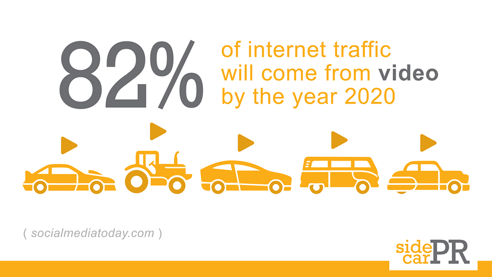 82% of internet traffic will come from video in 2020
